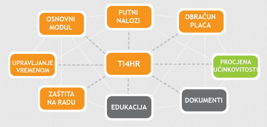 Prikaz modula Times Integrator 4 HR (TI4HR) rješenja