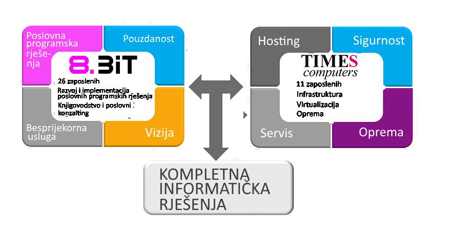 Slika koja prikazuje povezanost Times Computersa i Osmog Bita