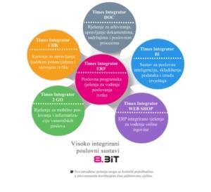 Prikaz i opis naših Times Integrator rješenja