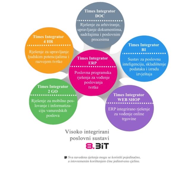 Prikaz za integirane poslovne sustave Times Integrator
